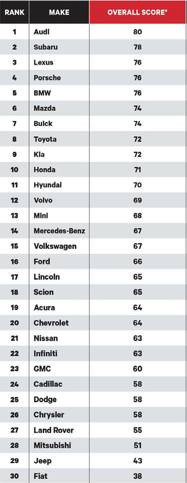 Brand rankings